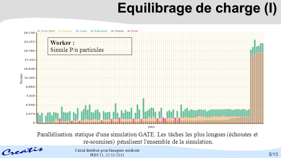 Equilibrage de charge (I)
