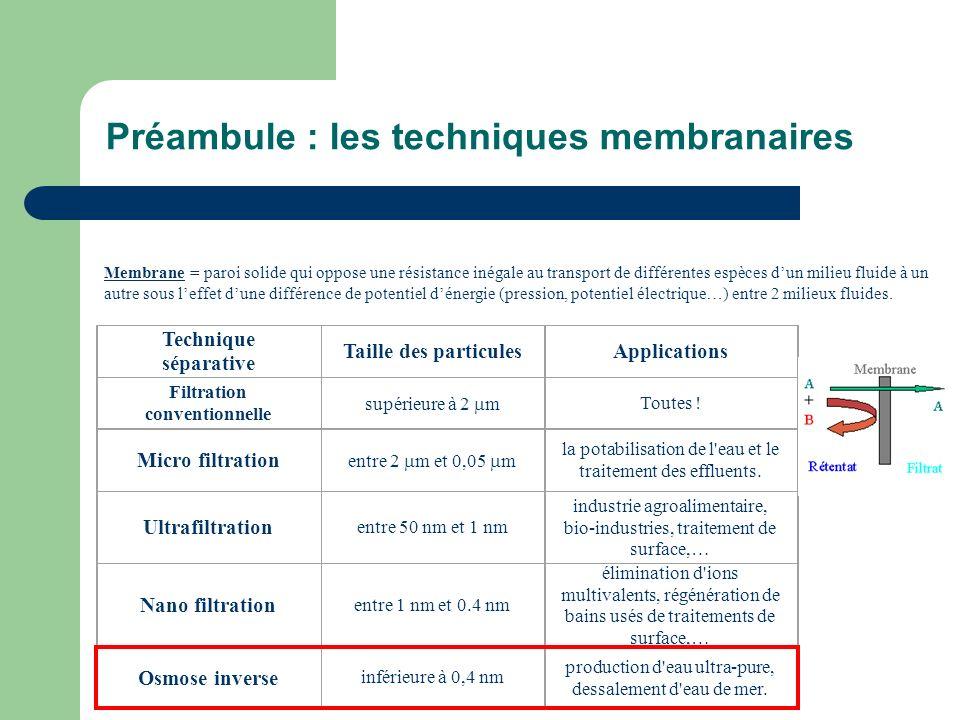 Préambule : les techniques membranaires