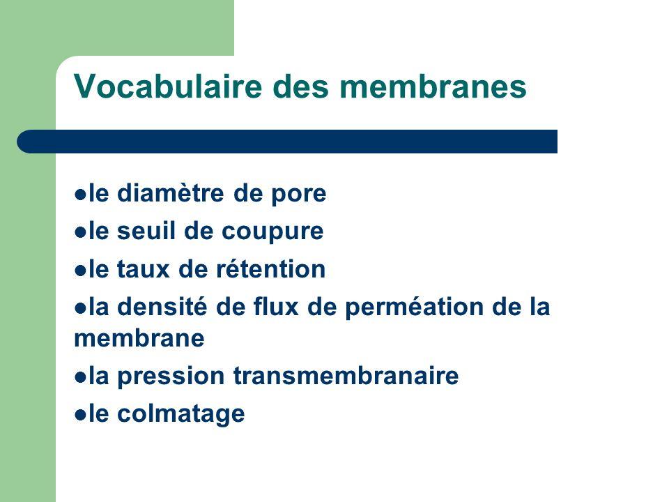 Vocabulaire des membranes