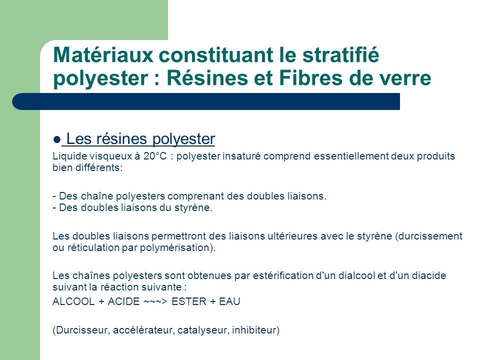 Matériaux constituant le stratifié polyester : Résines et Fibres de verre
