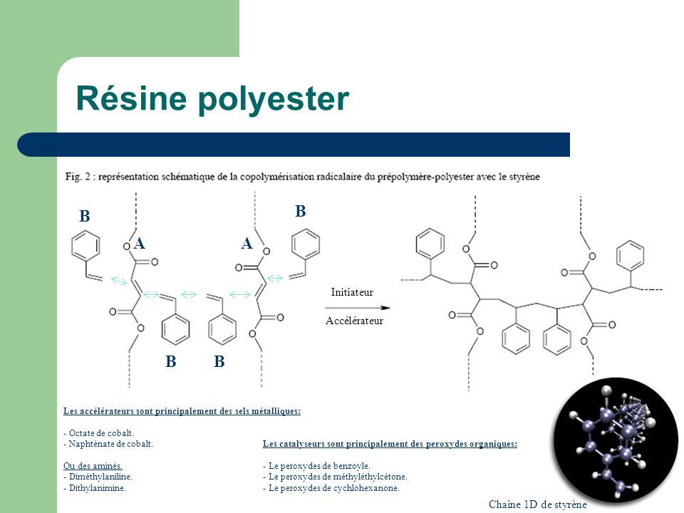 Résine polyester B B A A B B Initiateur Accélérateur
