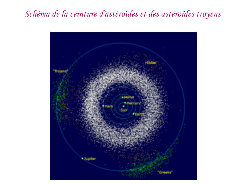 Schéma de la ceinture d astéroïdes et des astéroïdes troyens