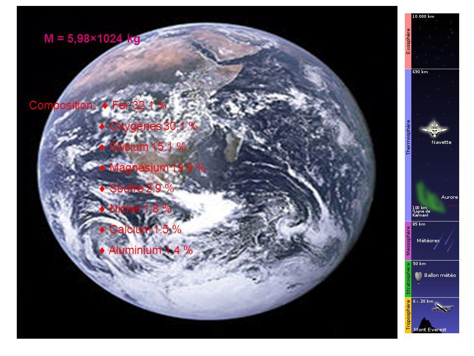 M = 5,98×1024 kg Composition:  Fer 32.1 %  Oxygènes 30.1 %