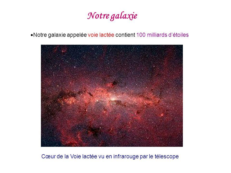Notre galaxie Notre galaxie appelée voie lactée contient 100 milliards d'étoiles.
