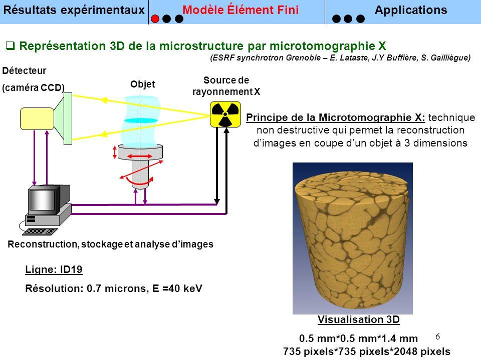 Résultats expérimentaux Source de rayonnement X