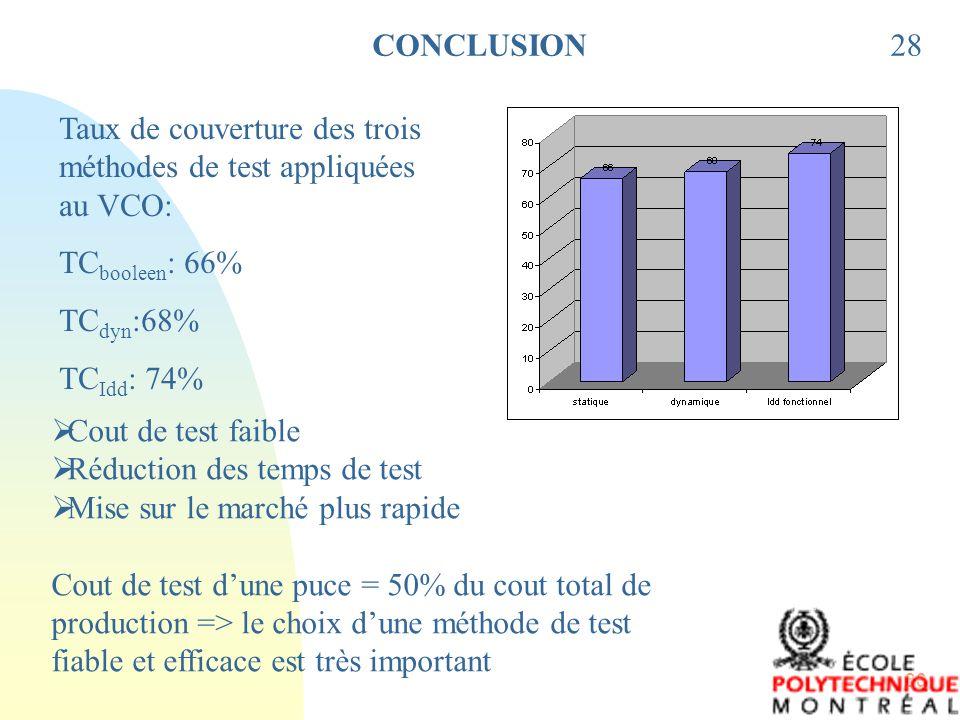 CONCLUSION 28. Taux de couverture des trois méthodes de test appliquées au VCO: TCbooleen: 66% TCdyn:68%