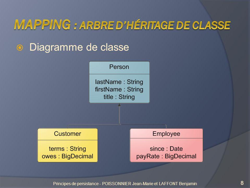 Mapping : Arbre d'héritage de classe