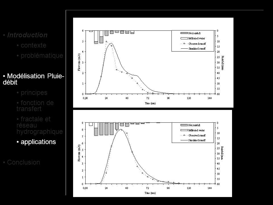 Introduction contexte. problématique. Modélisation Pluie-débit. principes. fonction de transfert.