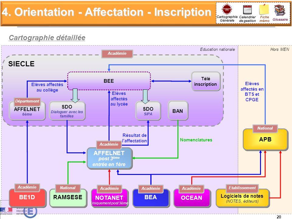 4. Orientation - Affectation - Inscription