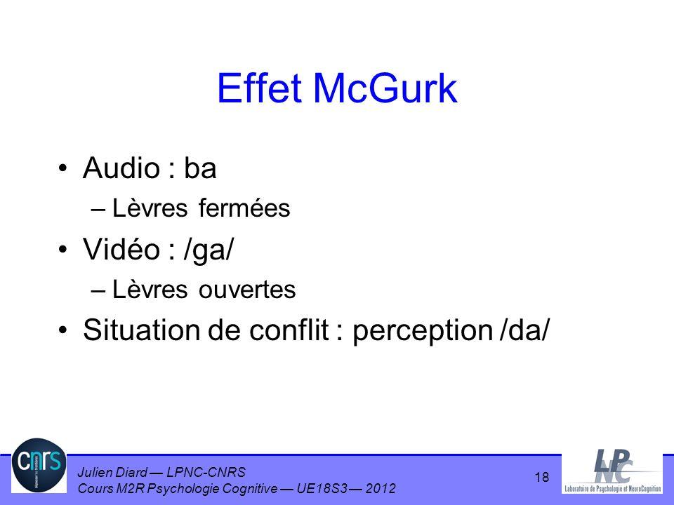 Effet McGurk Audio : ba Vidéo : /ga/