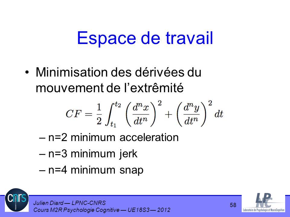 Espace de travail Minimisation des dérivées du mouvement de l'extrêmité. n=2 minimum acceleration.