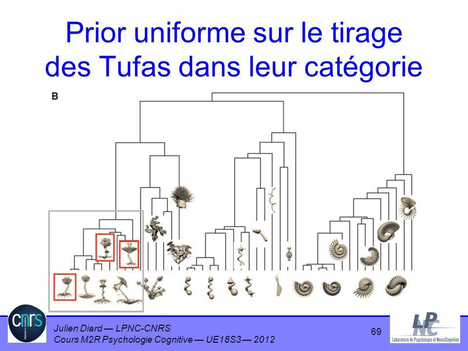 Prior uniforme sur le tirage des Tufas dans leur catégorie