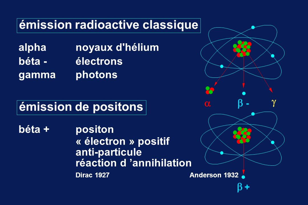 émission radioactive classique