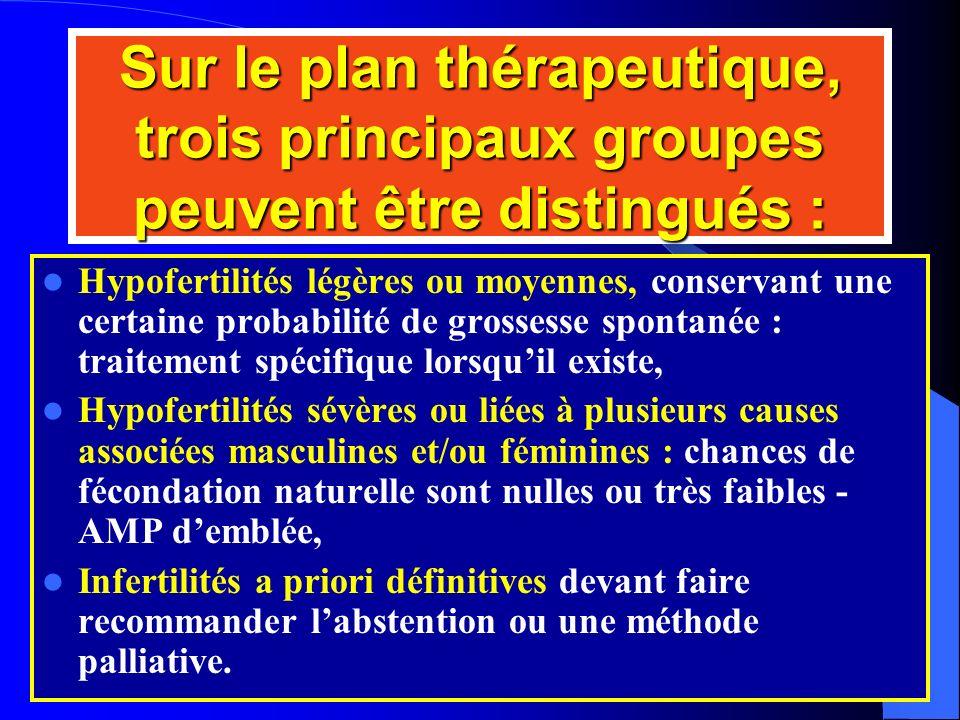 Sur le plan thérapeutique, trois principaux groupes peuvent être distingués :