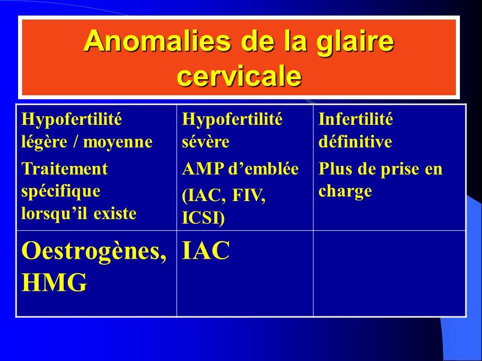 Anomalies de la glaire cervicale
