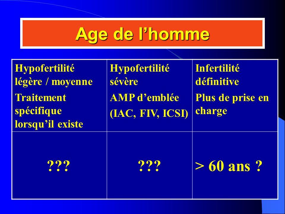 Age de l'homme > 60 ans Hypofertilité légère / moyenne