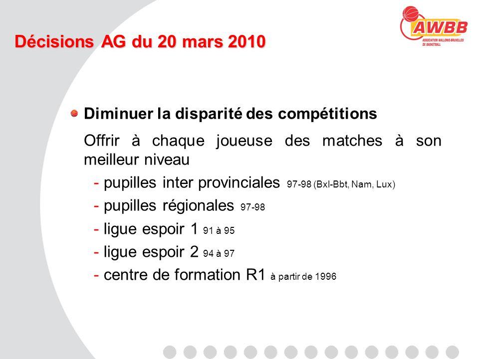 Ligues Espoirs Formule de compétition :