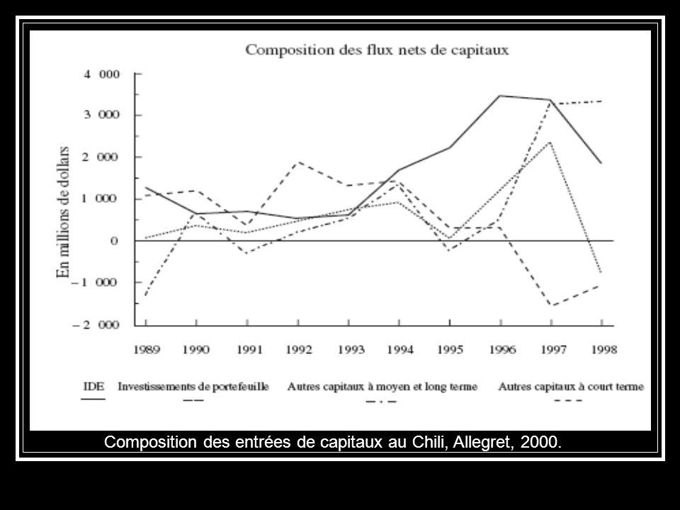 Composition des entrées de capitaux au Chili, Allegret, 2000.