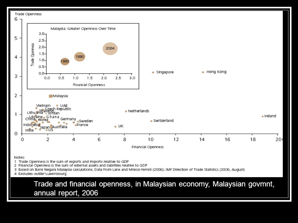 Trade and financial openness, in Malaysian economy, Malaysian govmnt,
