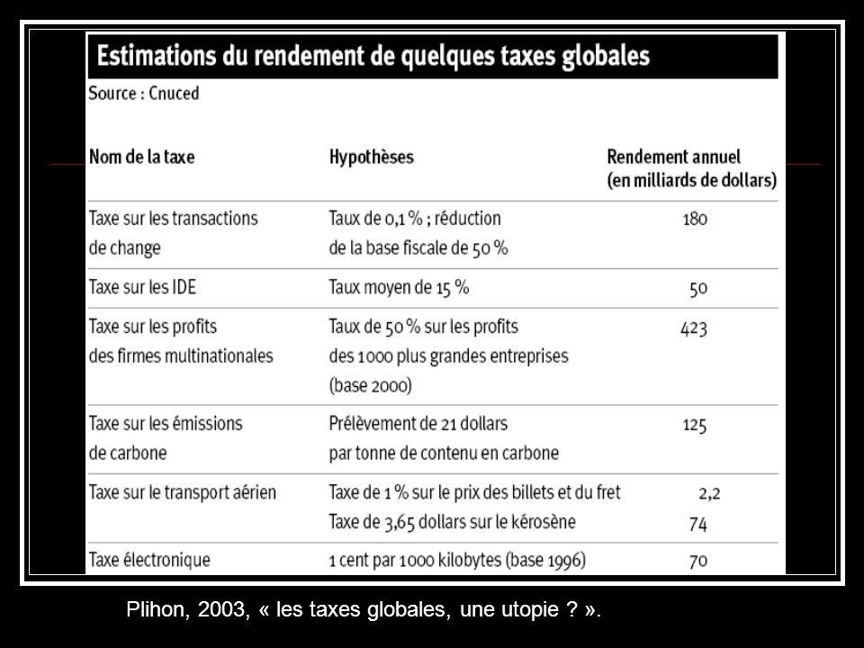 Plihon, 2003, « les taxes globales, une utopie ».