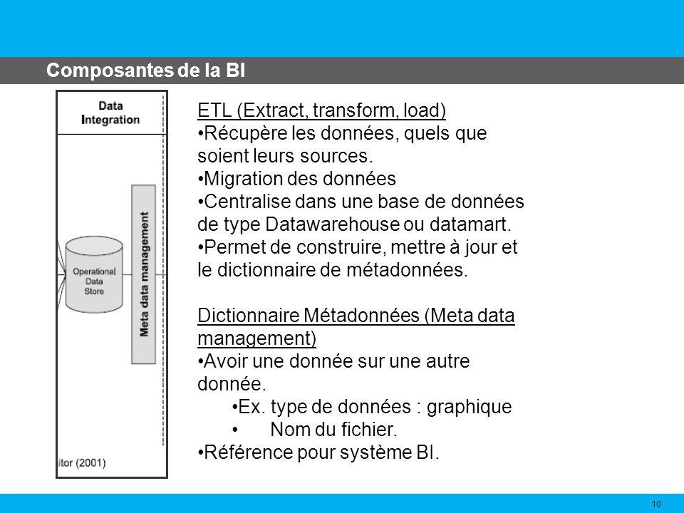 Composantes de la BI ETL (Extract, transform, load) Récupère les données, quels que soient leurs sources.