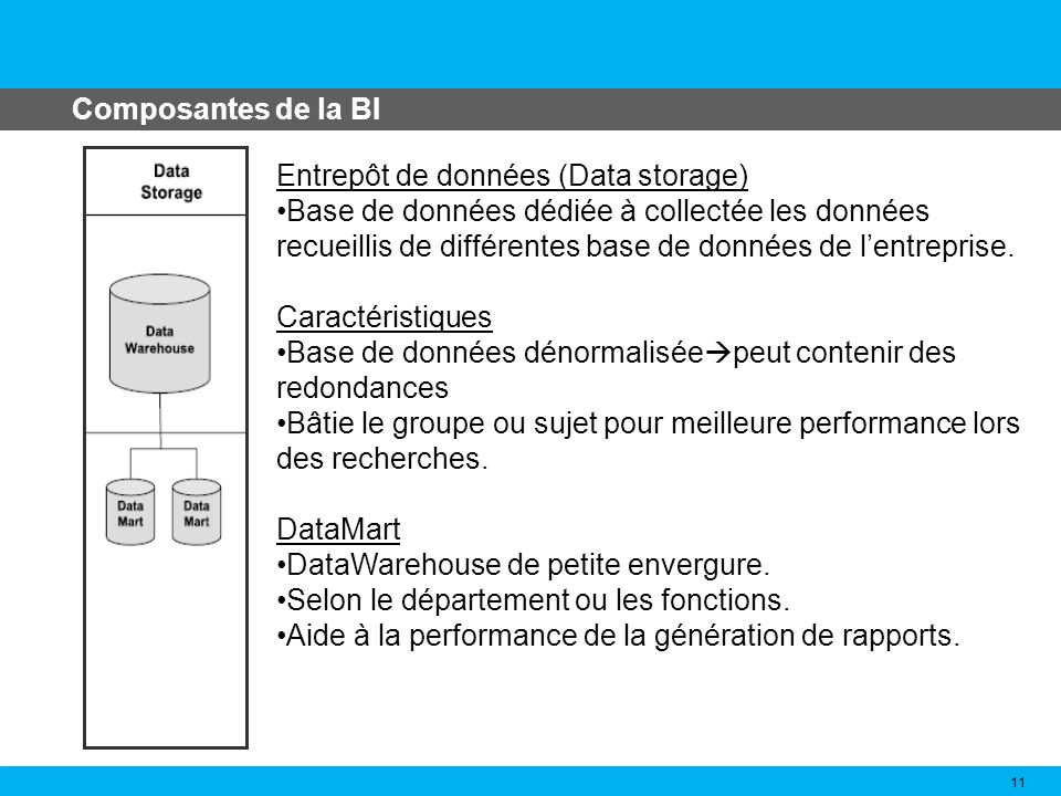 Composantes de la BI Entrepôt de données (Data storage) Base de données dédiée à collectée les données.