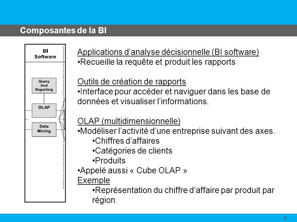 Composantes de la BI Applications d'analyse décisionnelle (BI software) Recueille la requête et produit les rapports.