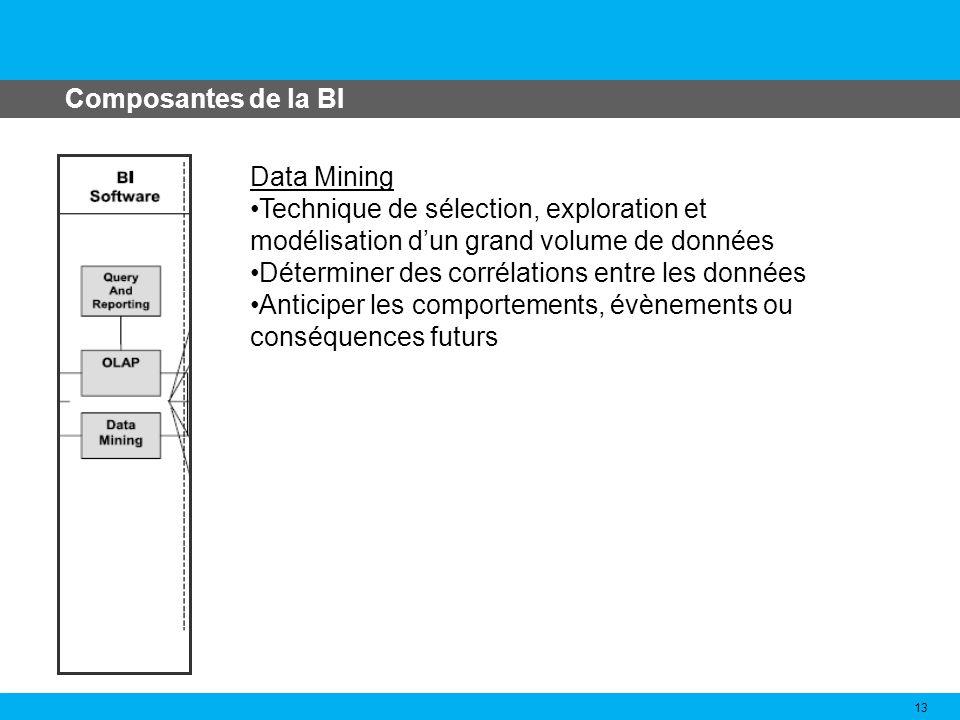 Composantes de la BI Data Mining. Technique de sélection, exploration et modélisation d'un grand volume de données.