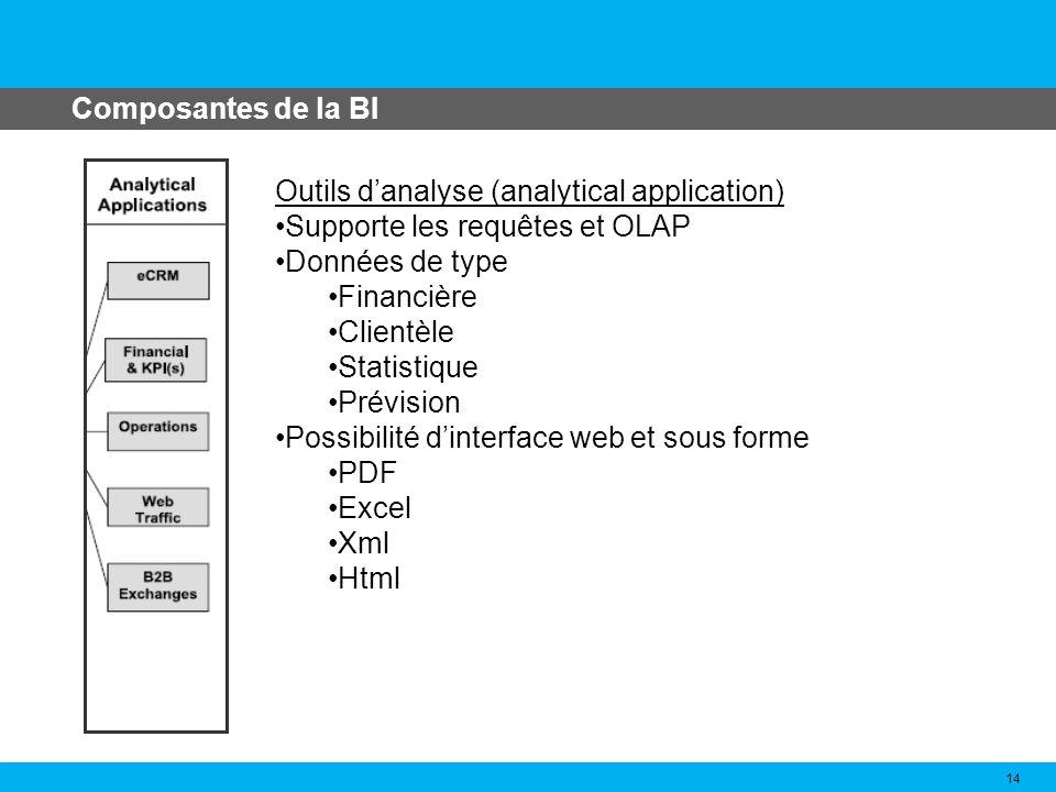 Composantes de la BI Outils d'analyse (analytical application) Supporte les requêtes et OLAP. Données de type.