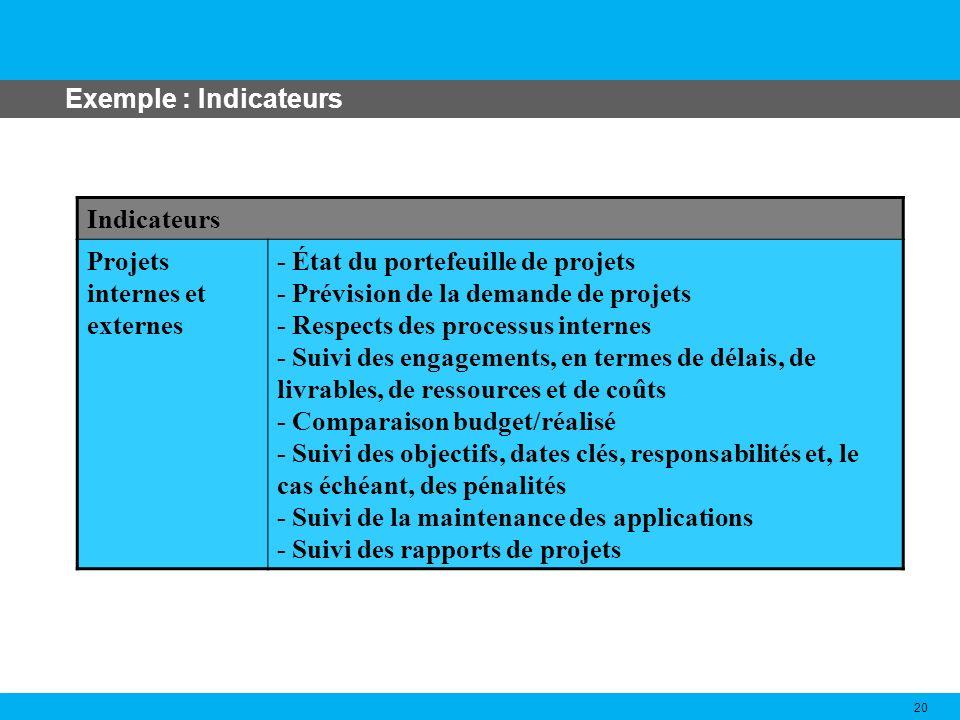 Exemple : Indicateurs Indicateurs. Projets internes et externes.