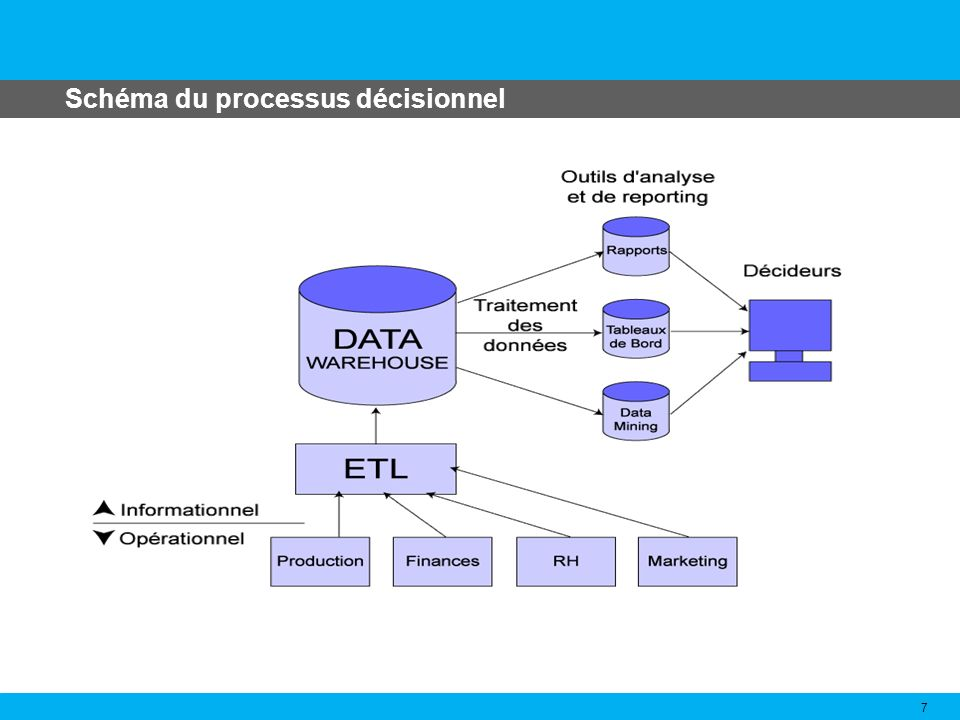 Schéma du processus décisionnel