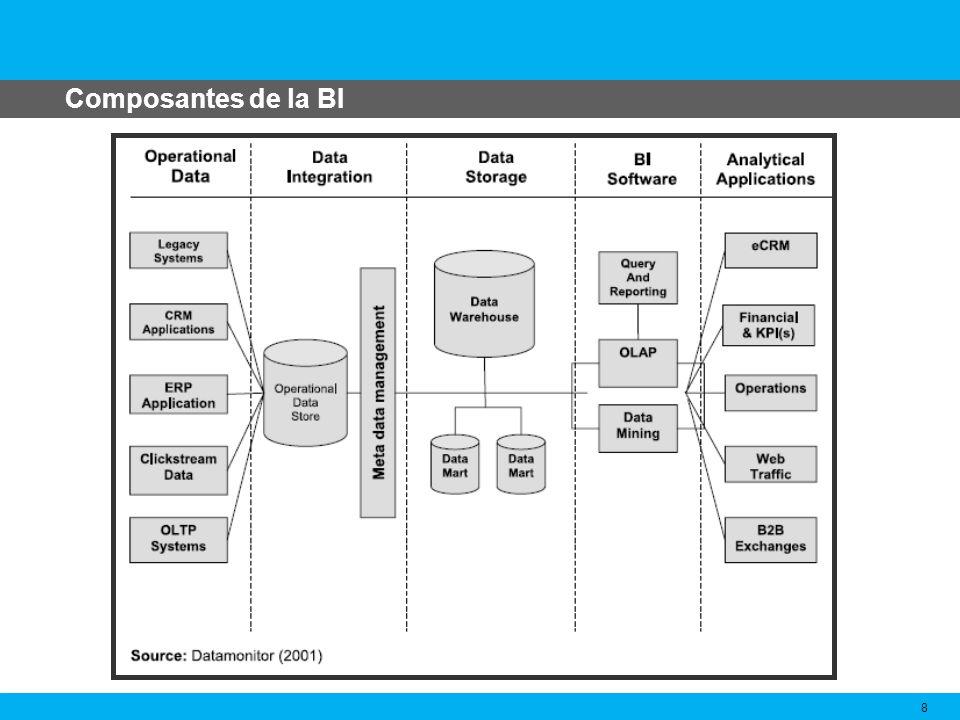 Composantes de la BI