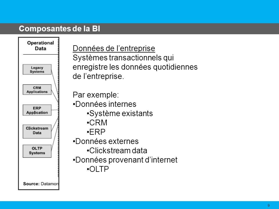 Composantes de la BI Données de l'entreprise. Systèmes transactionnels qui enregistre les données quotidiennes de l'entreprise.