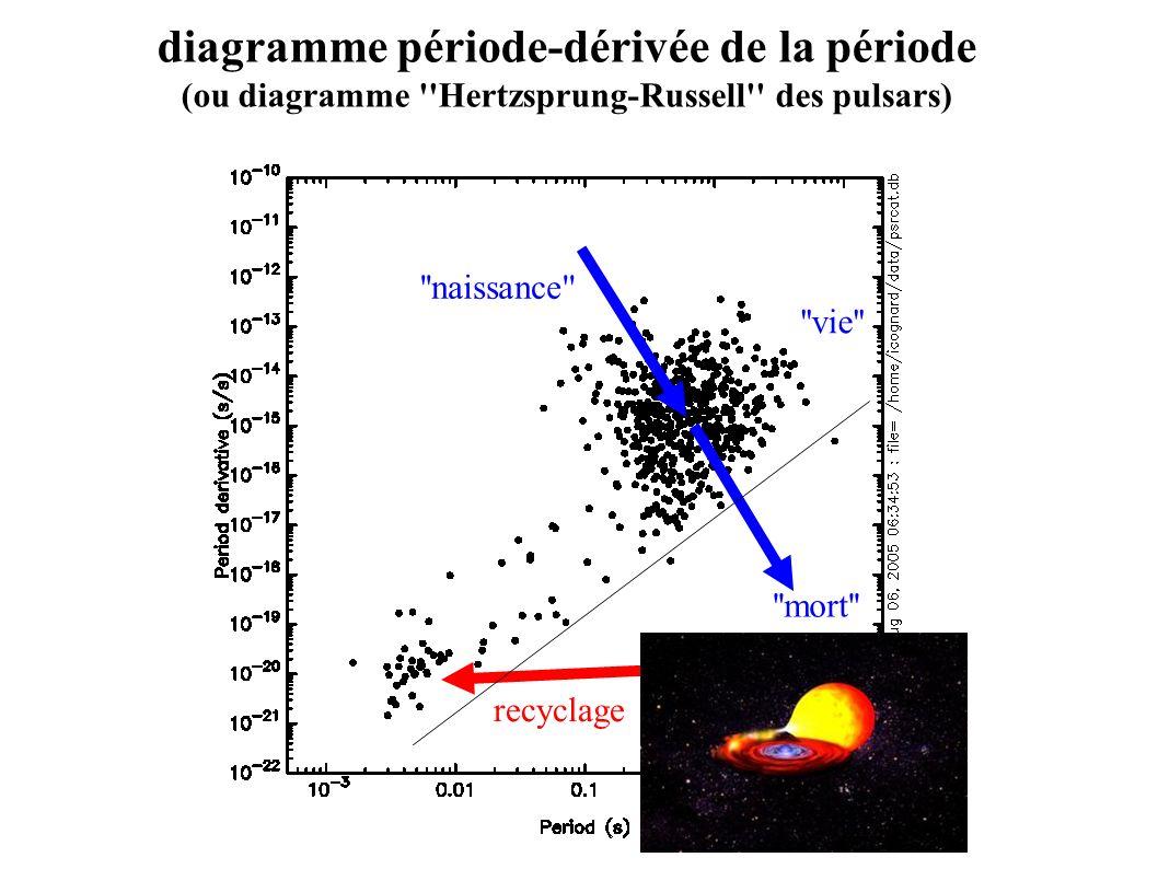 diagramme période-dérivée de la période