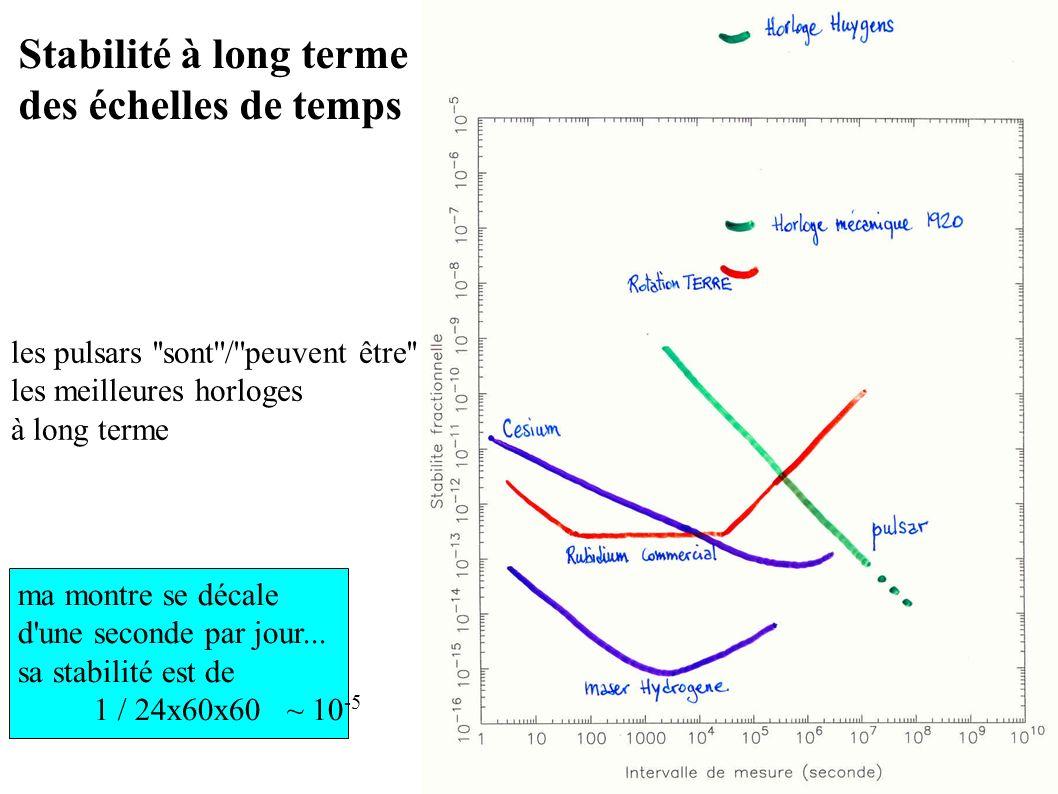 Stabilité à long terme des échelles de temps