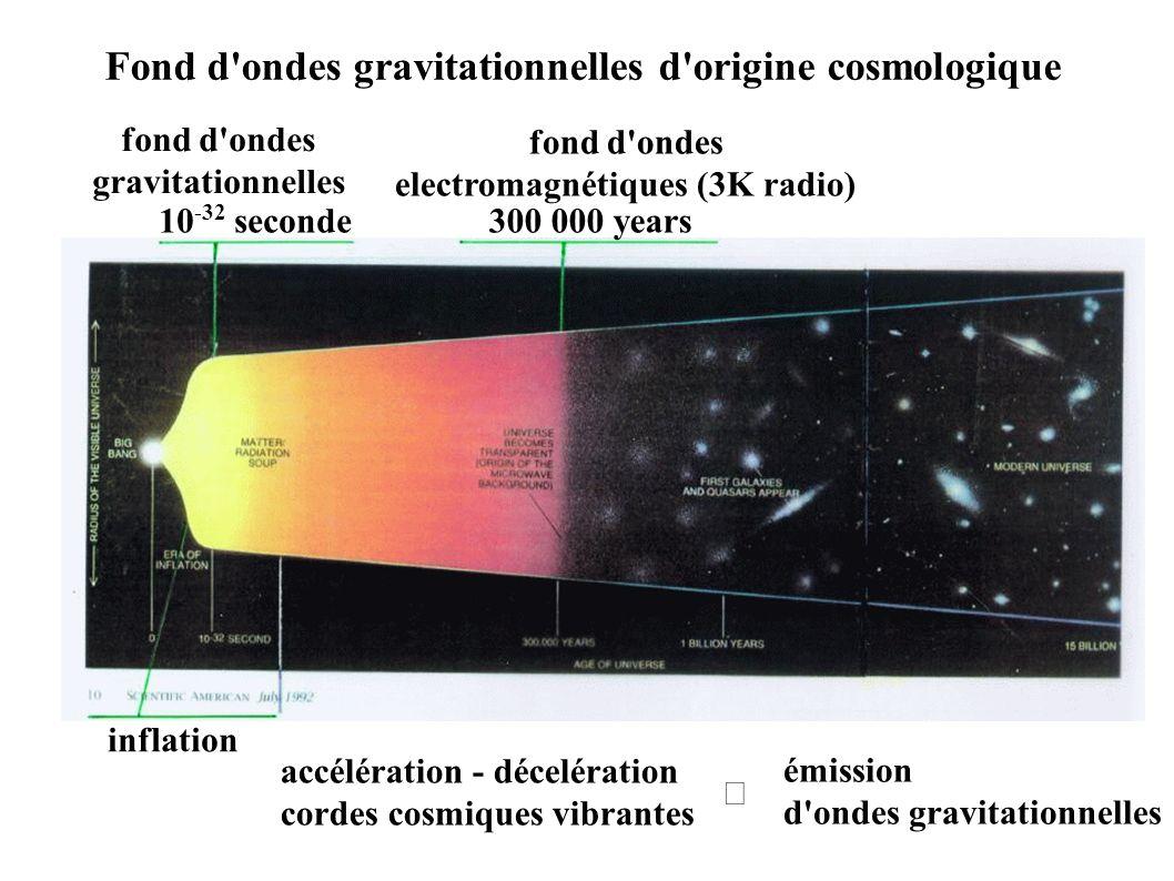 electromagnétiques (3K radio)