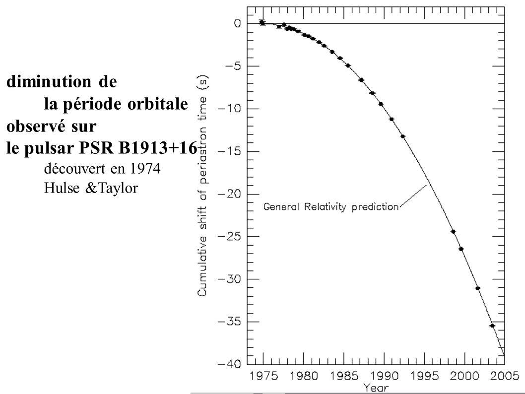 diminution de la période orbitale observé sur le pulsar PSR B1913+16