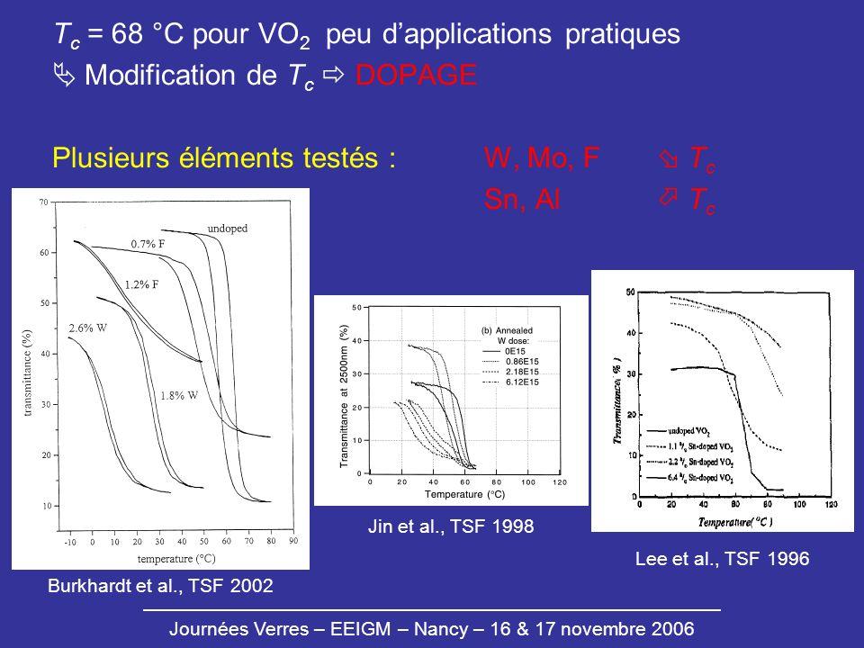 Tc = 68 °C pour VO2 peu d'applications pratiques