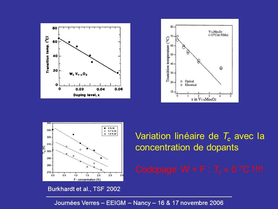 Variation linéaire de Tc avec la concentration de dopants