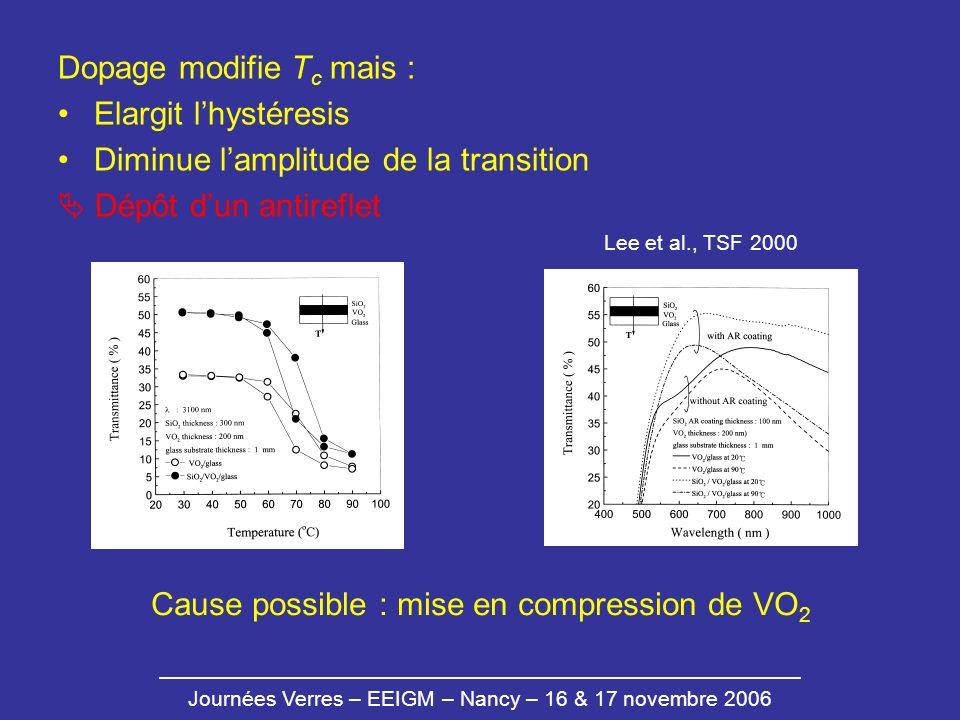 Cause possible : mise en compression de VO2