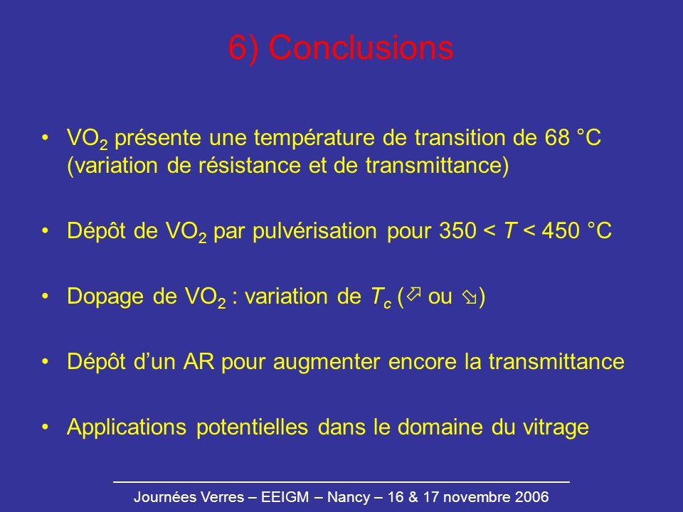 6) Conclusions VO2 présente une température de transition de 68 °C (variation de résistance et de transmittance)