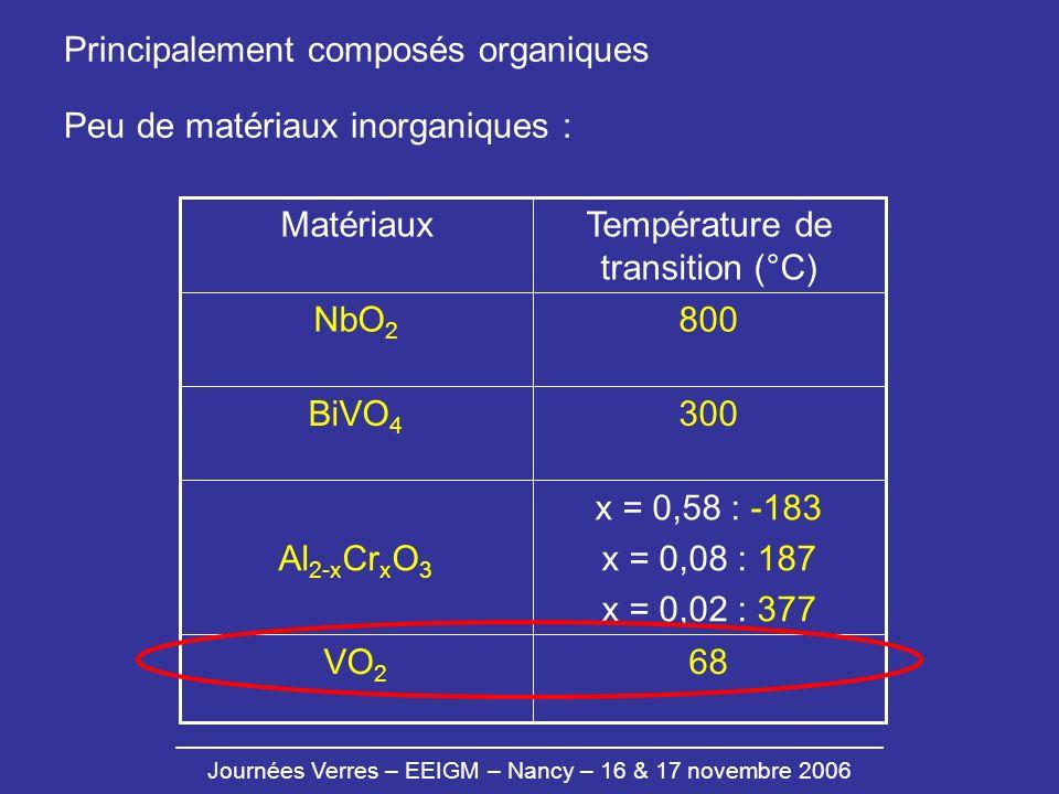 Température de transition (°C)