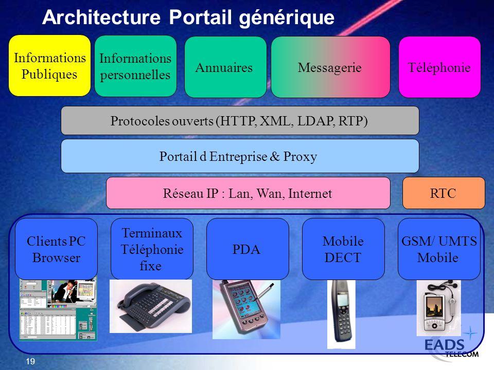 Architecture Portail générique