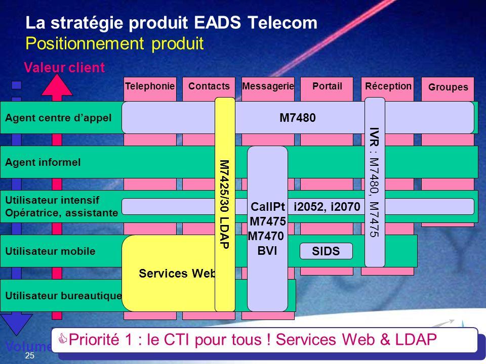 La stratégie produit EADS Telecom Positionnement produit