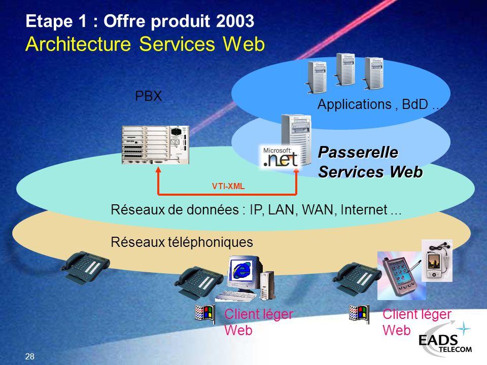 Etape 1 : Offre produit 2003 Architecture Services Web