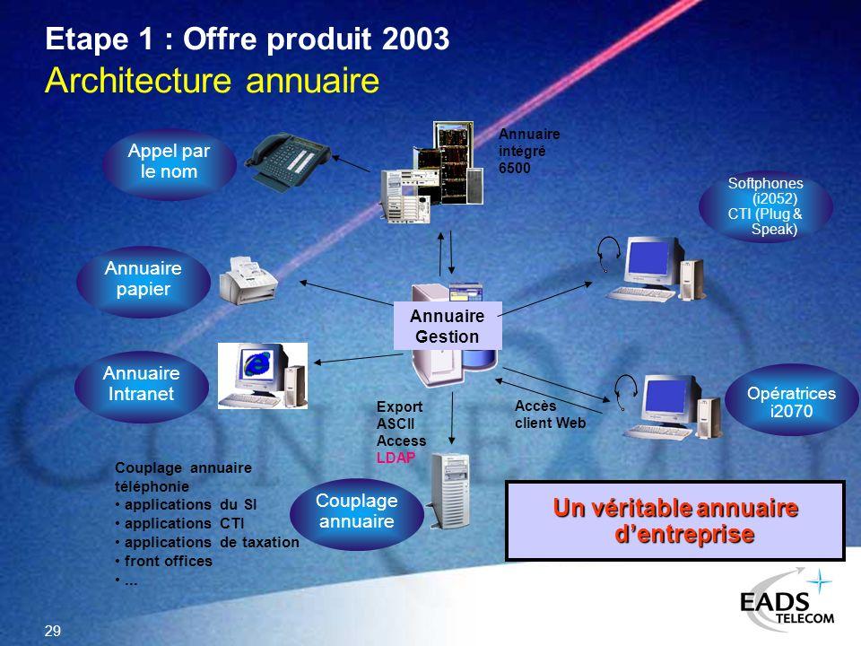 Etape 1 : Offre produit 2003 Architecture annuaire