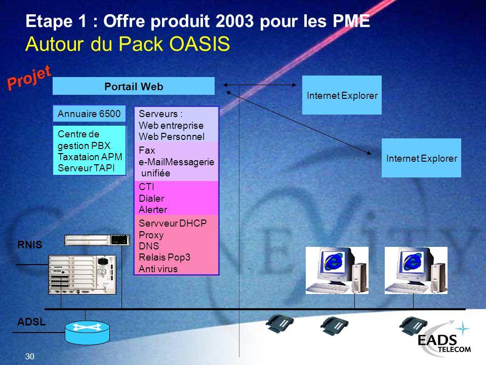 Etape 1 : Offre produit 2003 pour les PME Autour du Pack OASIS