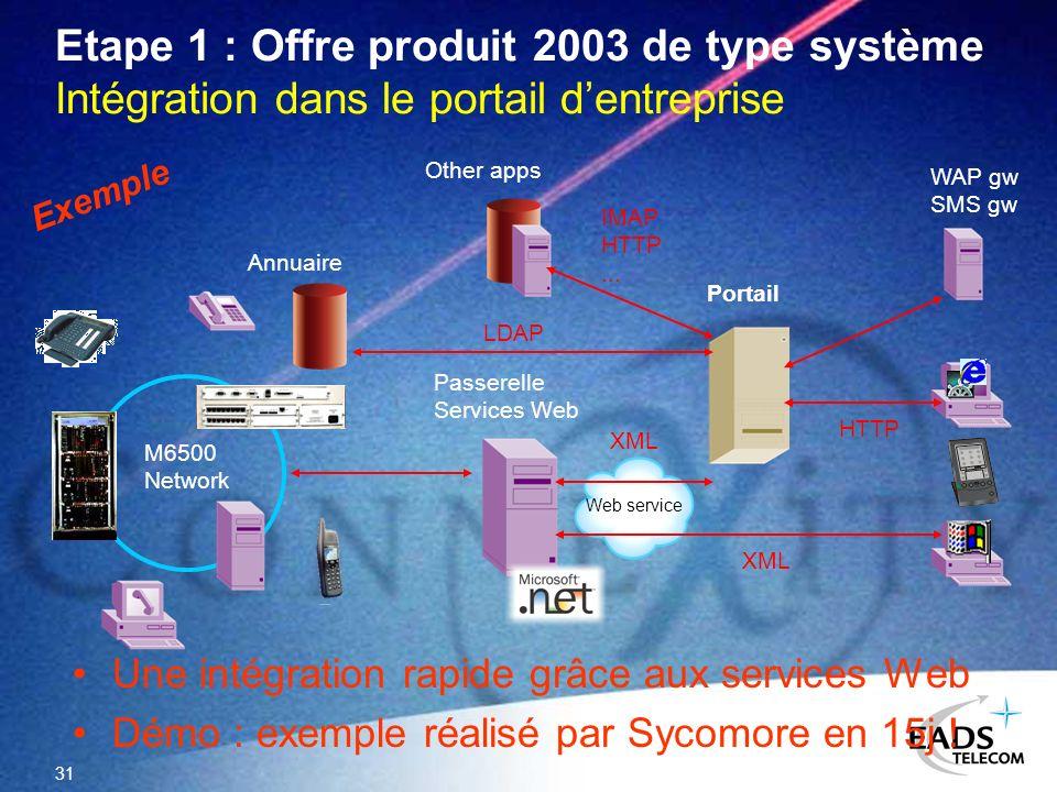 Etape 1 : Offre produit 2003 de type système Intégration dans le portail d'entreprise