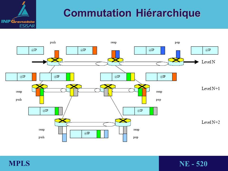 Commutation Hiérarchique