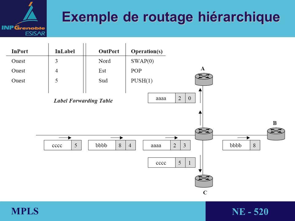 Exemple de routage hiérarchique